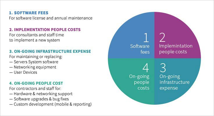 Cloud ERP Cost Assessment
